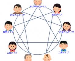 9つの生まれつき性格を診断