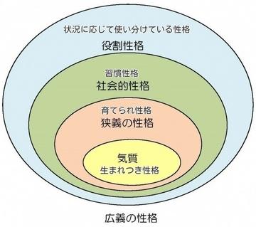 性格の構造